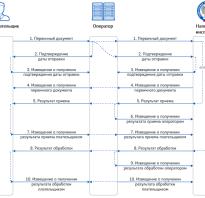 О смене оператора электронного документооборота следует сообщить в фнс