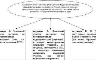 Договор продажи земельного участка с домом