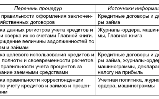 почта банк кредит наличными онлайн заявка ростовская
