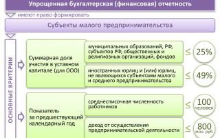Образец заполнения в 2019 — 2020 году ликвидационного баланса