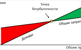 Расчет точки безубыточности в Excel с примерами